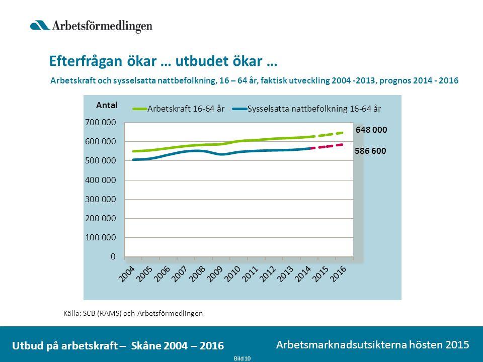Efterfrågan ökar … utbudet ökar … Bild 10 Arbetsmarknadsutsikterna hösten 2015 Utbud på arbetskraft – Skåne 2004 – 2016 Arbetskraft och sysselsatta nattbefolkning, 16 – 64 år, faktisk utveckling 2004 -2013, prognos 2014 - 2016 Källa: SCB (RAMS) och Arbetsförmedlingen