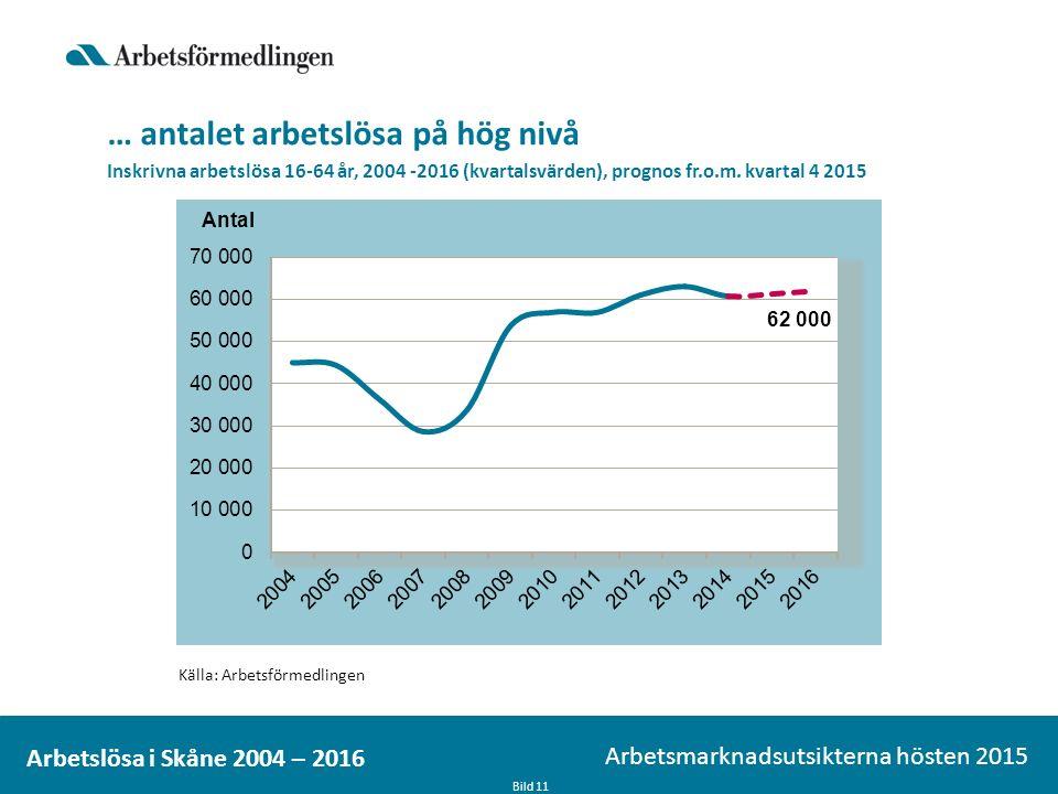 … antalet arbetslösa på hög nivå Bild 11 Arbetsmarknadsutsikterna hösten 2015 Arbetslösa i Skåne 2004 – 2016 Inskrivna arbetslösa 16-64 år, 2004 -2016