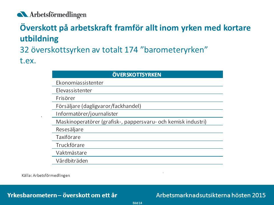 """Överskott på arbetskraft framför allt inom yrken med kortare utbildning 32 överskottsyrken av totalt 174 """"barometeryrken"""" t.ex. Bild 14 Arbetsmarknads"""