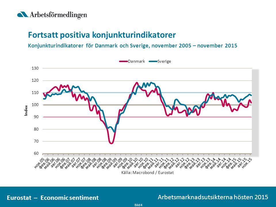 Fortsatt positiva konjunkturindikatorer Bild 4 Arbetsmarknadsutsikterna hösten 2015 Eurostat – Economic sentiment Konjunkturindikatorer för Danmark oc