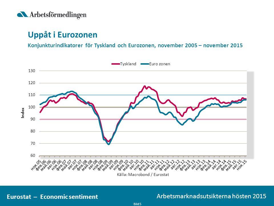 Uppåt i Eurozonen Bild 5 Arbetsmarknadsutsikterna hösten 2015 Eurostat – Economic sentiment Konjunkturindikatorer för Tyskland och Eurozonen, november 2005 – november 2015