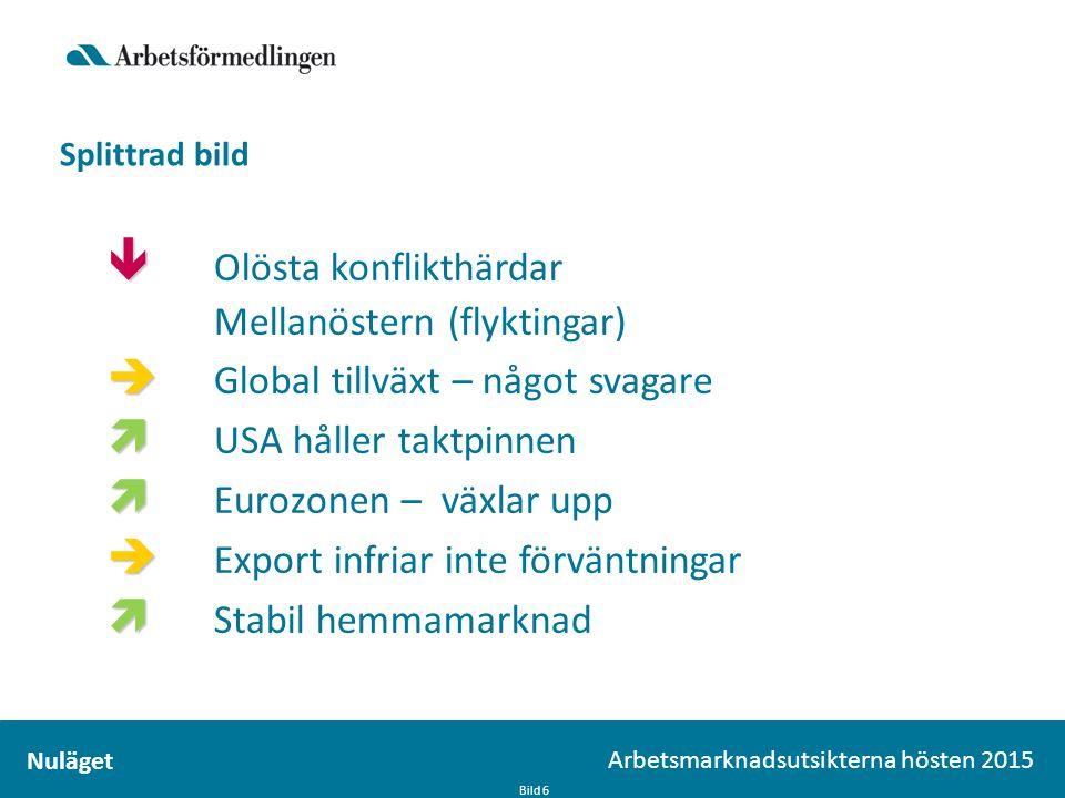 Splittrad bild Bild 6 Arbetsmarknadsutsikterna hösten 2015 Nuläget   Olösta konflikthärdar Mellanöstern (flyktingar)   Global tillväxt – något svagare   USA håller taktpinnen   Eurozonen – växlar upp   Export infriar inte förväntningar   Stabil hemmamarknad