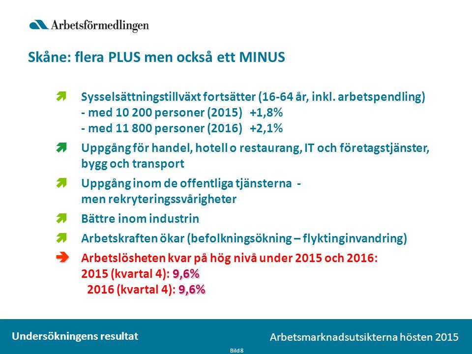 Skåne: flera PLUS men också ett MINUS Bild 8 Arbetsmarknadsutsikterna hösten 2015 Undersökningens resultat  Sysselsättningstillväxt fortsätter (16-64 år, inkl.