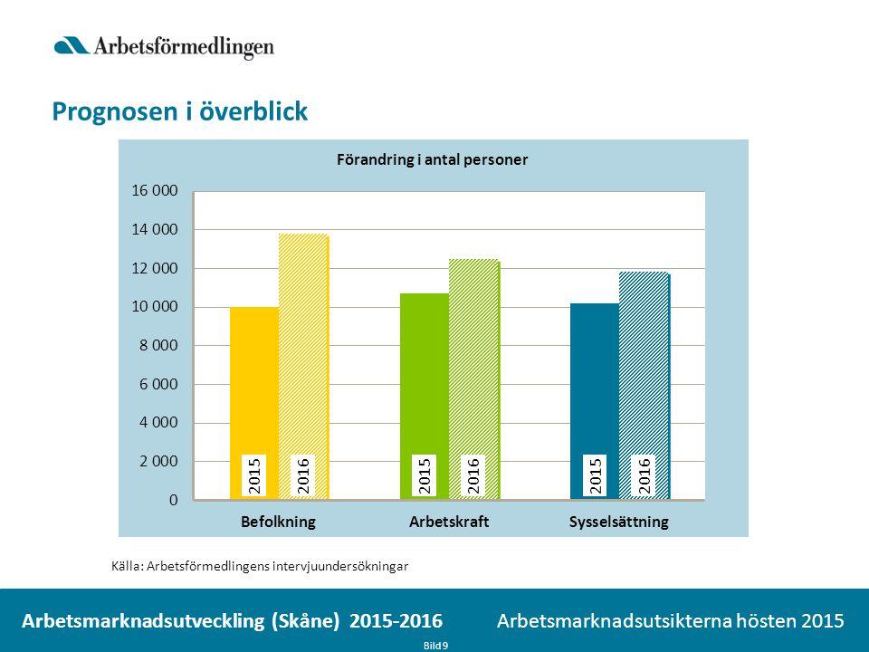 Prognosen i överblick Bild 9 Arbetsmarknadsutsikterna hösten 2015 Arbetsmarknadsutveckling (Skåne) 2015-2016 Källa: Arbetsförmedlingens intervjuundersökningar