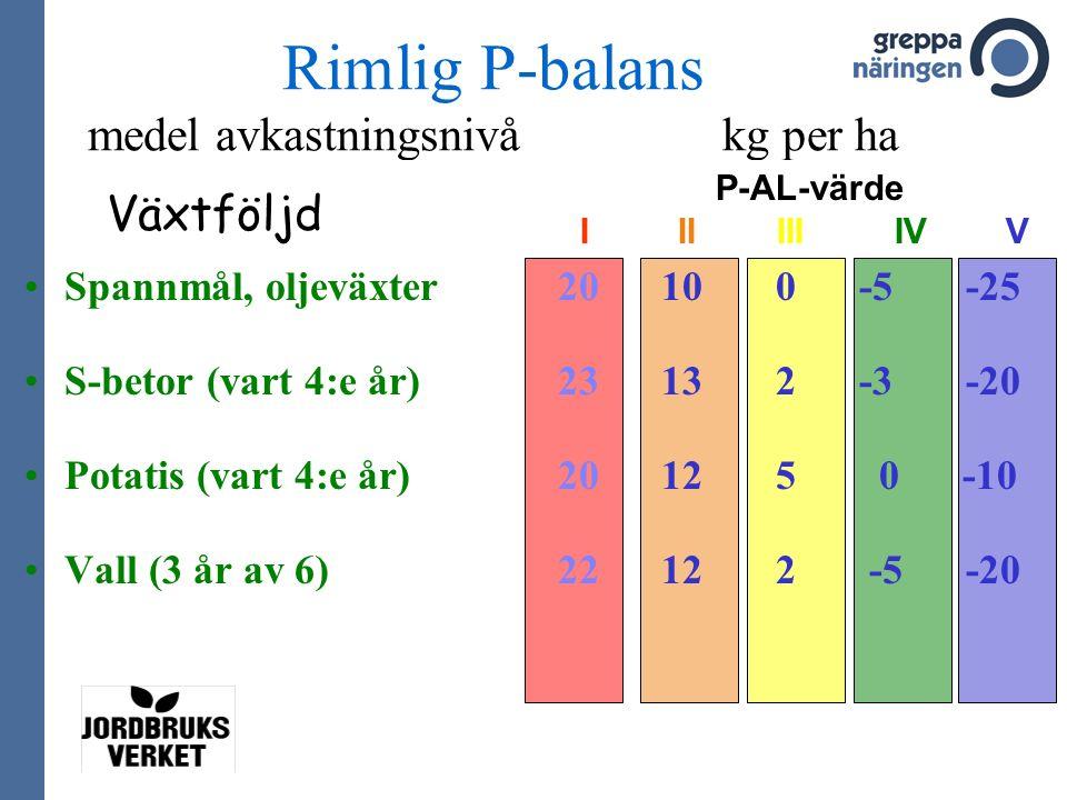 Rimlig P-balans medel avkastningsnivå kg per ha Spannmål, oljeväxter 20 10 0 -5 -25 S-betor (vart 4:e år) 23 13 2 -3 -20 Potatis (vart 4:e år) 20 12 5 0 -10 Vall (3 år av 6) 22 12 2 -5 -20 Växtföljd P-AL-värde I II III IV V