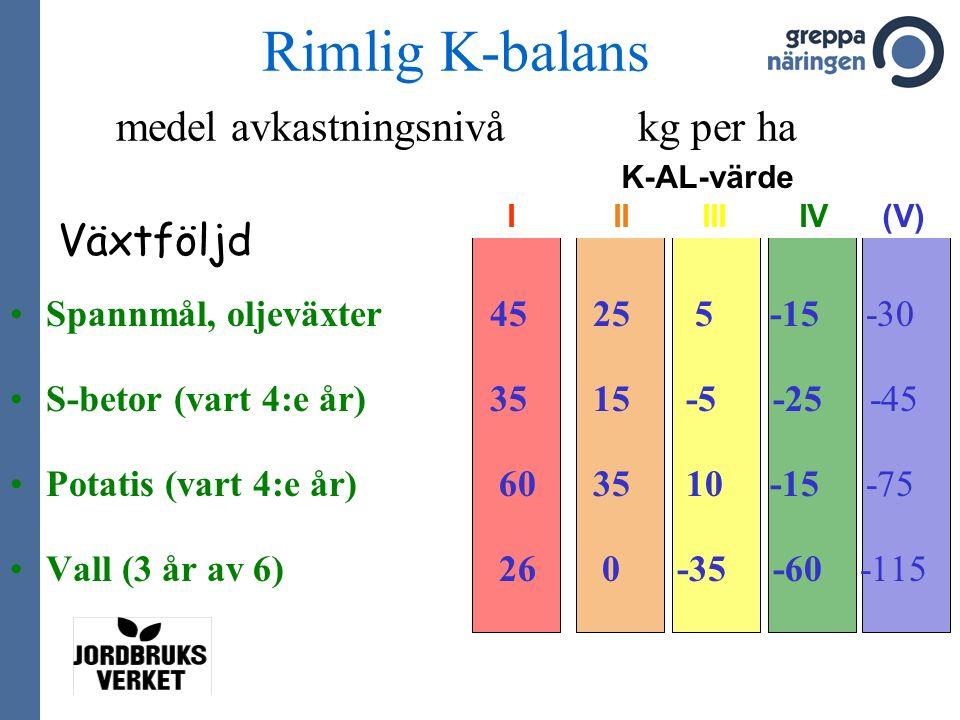 Spannmål, oljeväxter45 25 5 -15 -30 S-betor (vart 4:e år)35 15 -5 -25 -45 Potatis (vart 4:e år) 60 35 10 -15 -75 Vall (3 år av 6) 26 0 -35 -60 -115 K-AL-värde I II III IV (V) Växtföljd Rimlig K-balans medel avkastningsnivå kg per ha