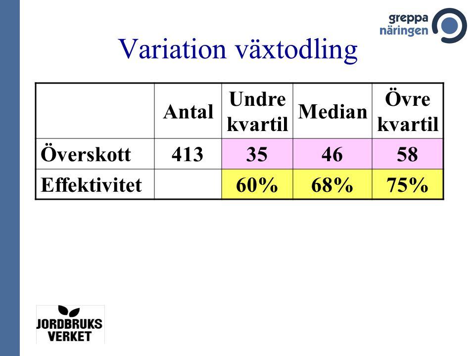 Variation växtodling Antal Undre kvartil Median Övre kvartil Överskott413354658 Effektivitet60%68%75%