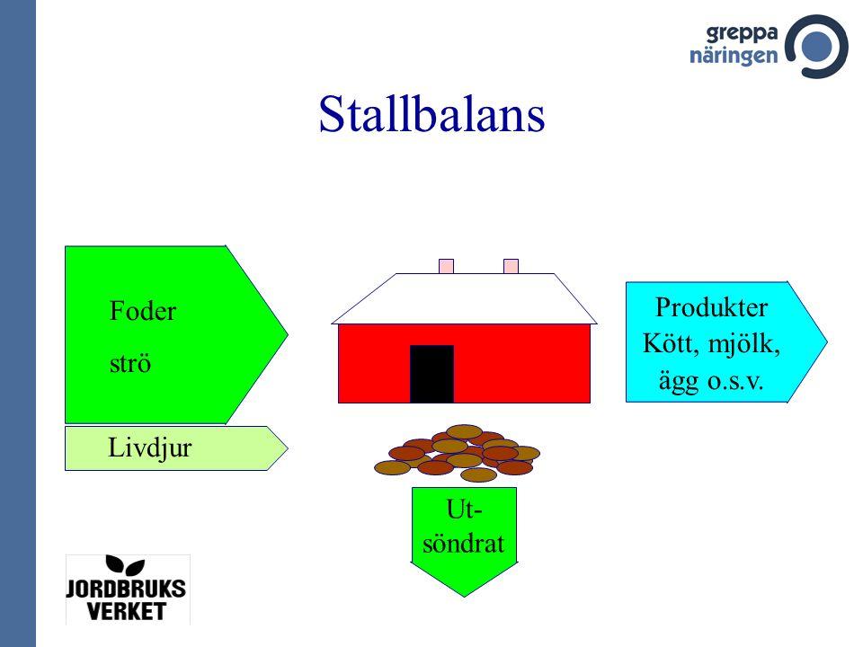 Stallbalans Foder strö Livdjur Produkter Kött, mjölk, ägg o.s.v. Ut- söndrat