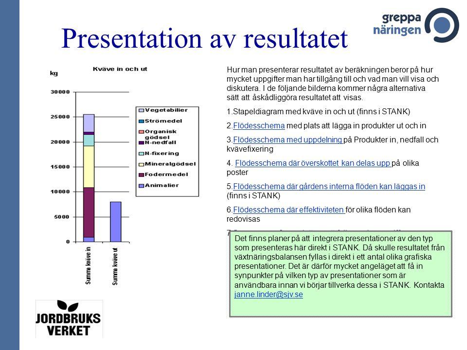 Presentation av resultatet Hur man presenterar resultatet av beräkningen beror på hur mycket uppgifter man har tillgång till och vad man vill visa och diskutera.
