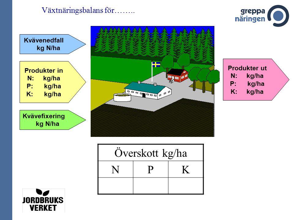 Växtnäringsbalans för……..