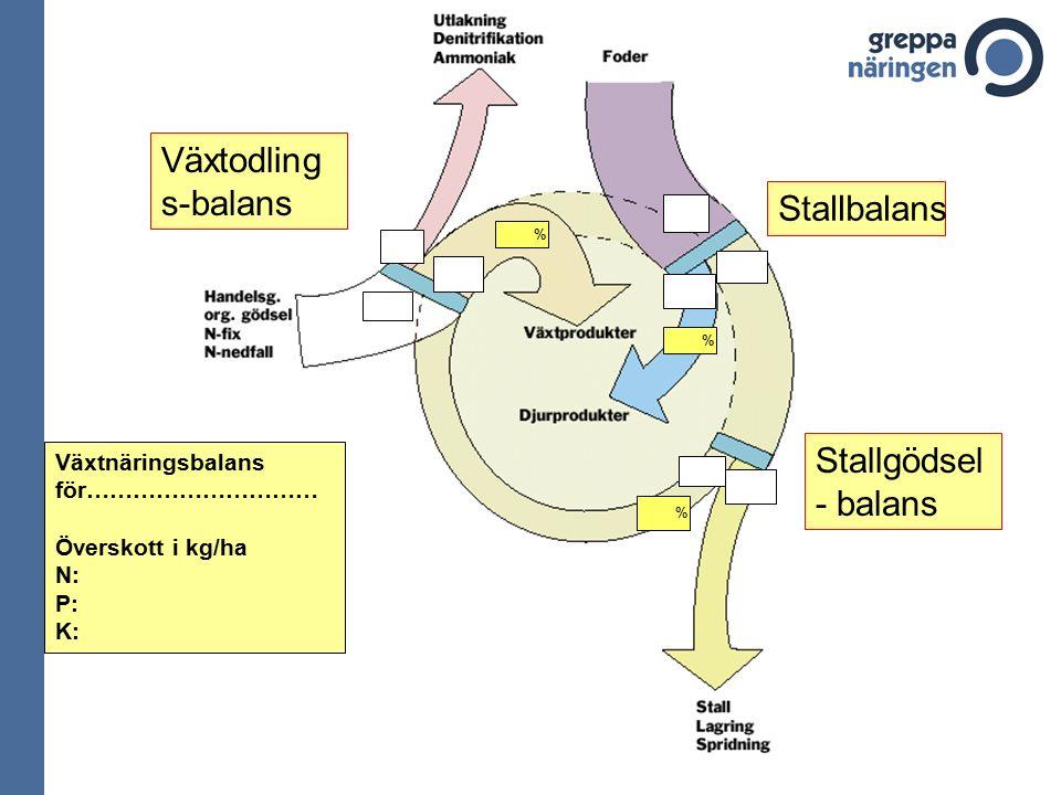 % % % Stallgödsel - balans Stallbalans Växtodling s-balans Växtnäringsbalans för………………………… Överskott i kg/ha N: P: K: