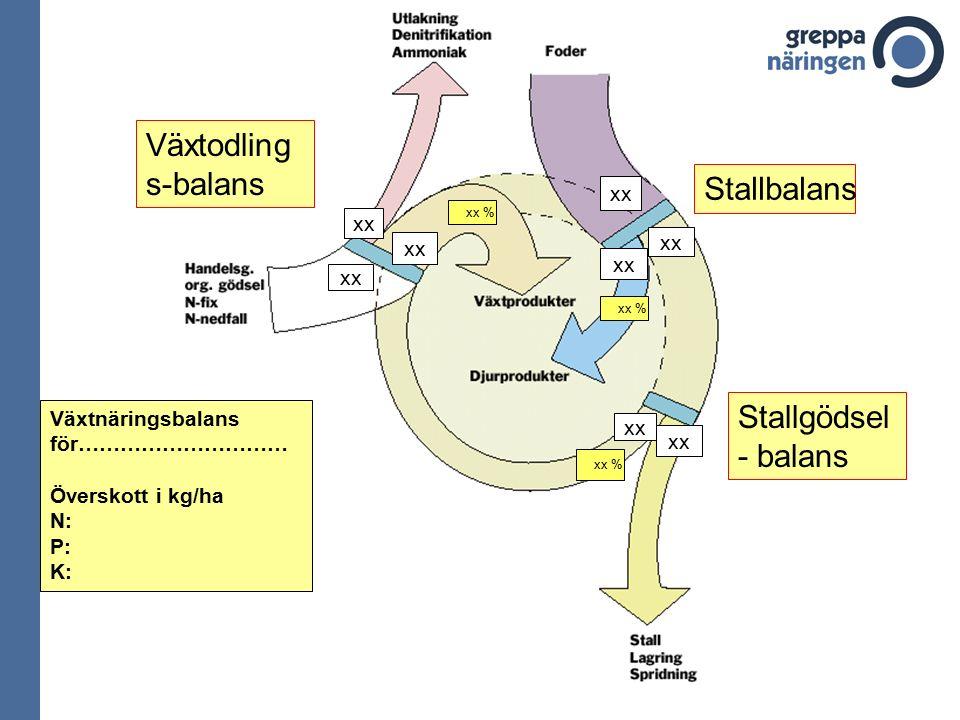 xx xx % Stallgödsel - balans Stallbalans Växtodling s-balans Växtnäringsbalans för………………………… Överskott i kg/ha N: P: K: