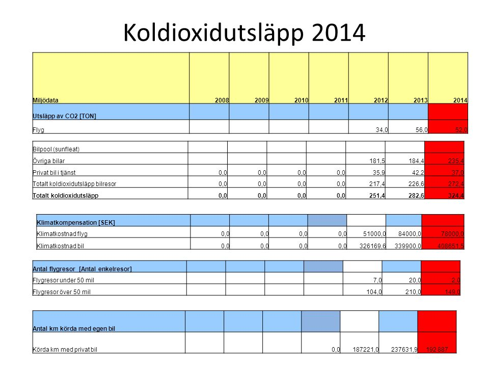 Miljödata2008200920102011201220132014 Utsläpp av CO2 [TON] Flyg 34,056,052,0 Bilpool (sunfleat) Övriga bilar 181,5184,4235,4 Privat bil i tjänst0,0 35