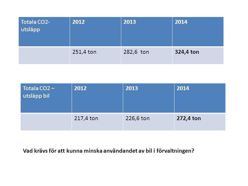 Totala CO2- utsläpp 201220132014 251,4 ton282,6 ton324,4 ton Totala CO2 – utsläpp bil 201220132014 217,4 ton226,6 ton272,4 ton Vad krävs för att kunna