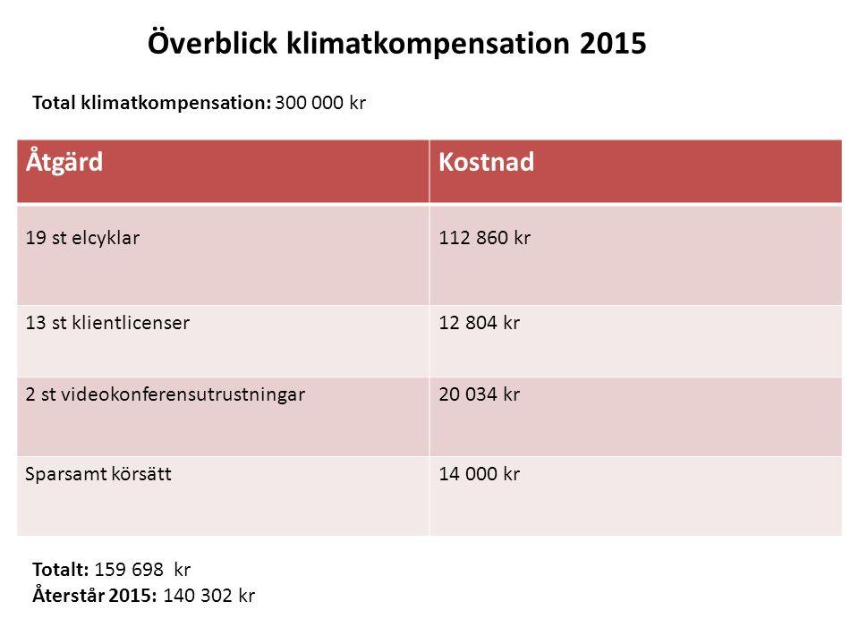 Överblick klimatkompensation 2015 ÅtgärdKostnad 19 st elcyklar112 860 kr 13 st klientlicenser12 804 kr 2 st videokonferensutrustningar20 034 kr Sparsa