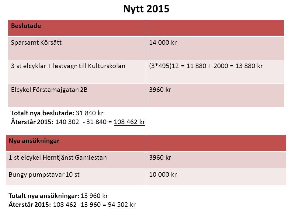 Beslutade Sparsamt Körsätt14 000 kr 3 st elcyklar + lastvagn till Kulturskolan(3*495)12 = 11 880 + 2000 = 13 880 kr Elcykel Förstamajgatan 2B3960 kr N