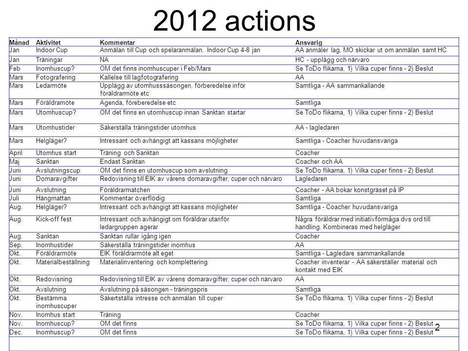 2012 actions MånadAktivitetKommentarAnsvarig JanIndoor CupAnmälan till Cup och spelaranmälan. Indoor Cup 4-8 janAA anmäler lag, MO skickar ut om anmäl