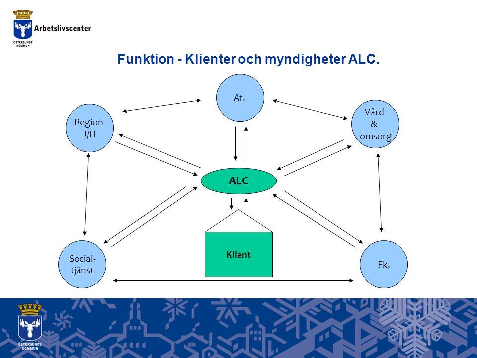 Funktion - Klienter och myndigheter ALC. Social- tjänst Fk. Region J/H Af. Vård & omsorg ALC Klient