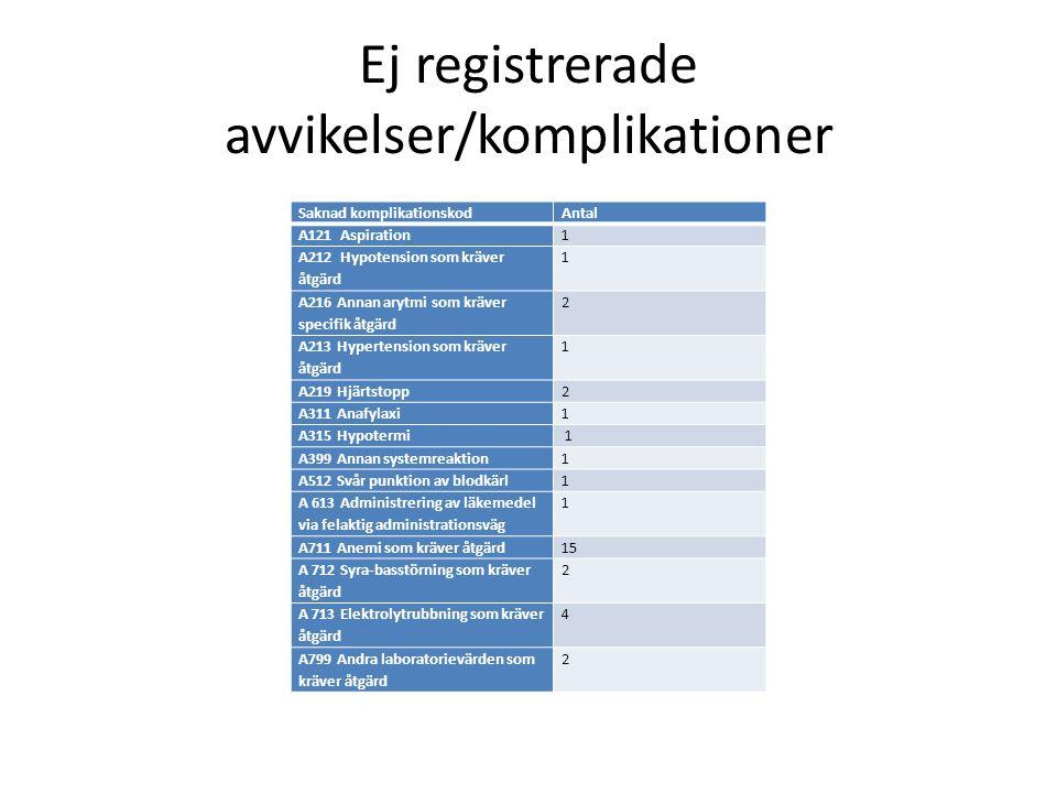 Ej registrerade avvikelser/komplikationer Saknad komplikationskodAntal A121 Aspiration1 A212 Hypotension som kräver åtgärd 1 A216 Annan arytmi som krä
