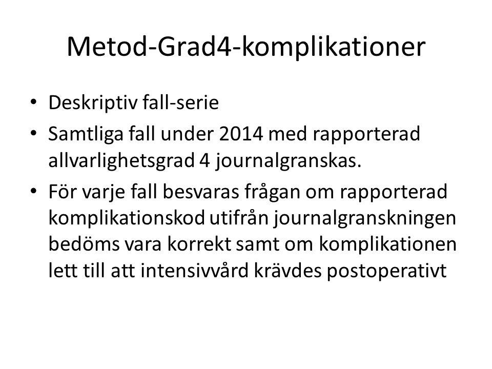 Metod-Grad4-komplikationer Deskriptiv fall-serie Samtliga fall under 2014 med rapporterad allvarlighetsgrad 4 journalgranskas. För varje fall besvaras