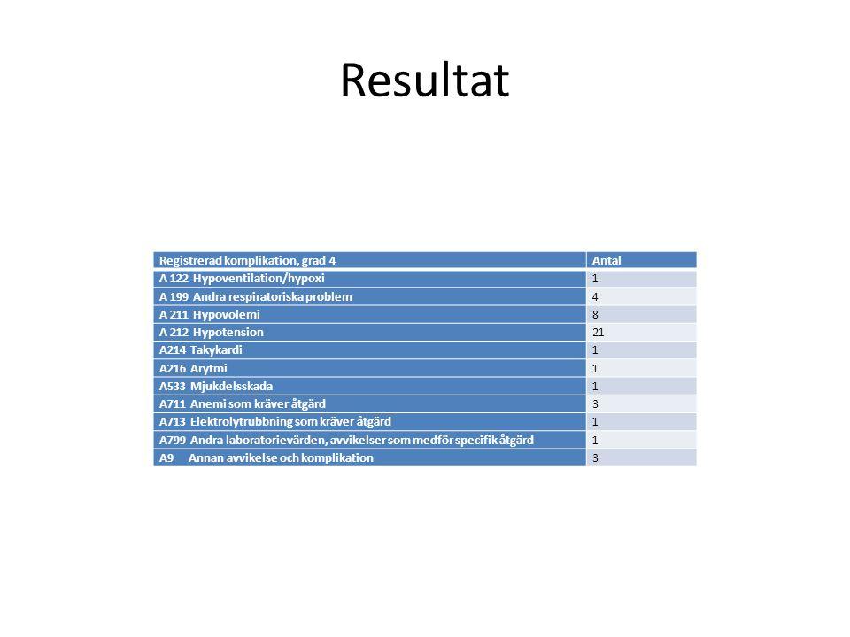 Resultat Registrerad komplikation, grad 4Antal A 122 Hypoventilation/hypoxi1 A 199 Andra respiratoriska problem4 A 211 Hypovolemi8 A 212 Hypotension21