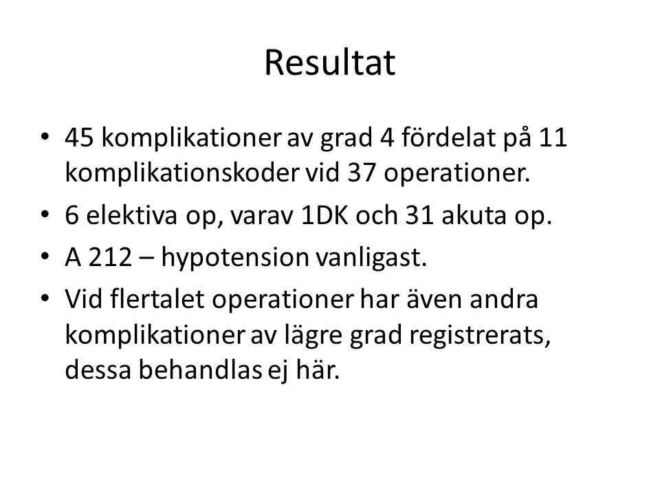 Resultat 45 komplikationer av grad 4 fördelat på 11 komplikationskoder vid 37 operationer. 6 elektiva op, varav 1DK och 31 akuta op. A 212 – hypotensi