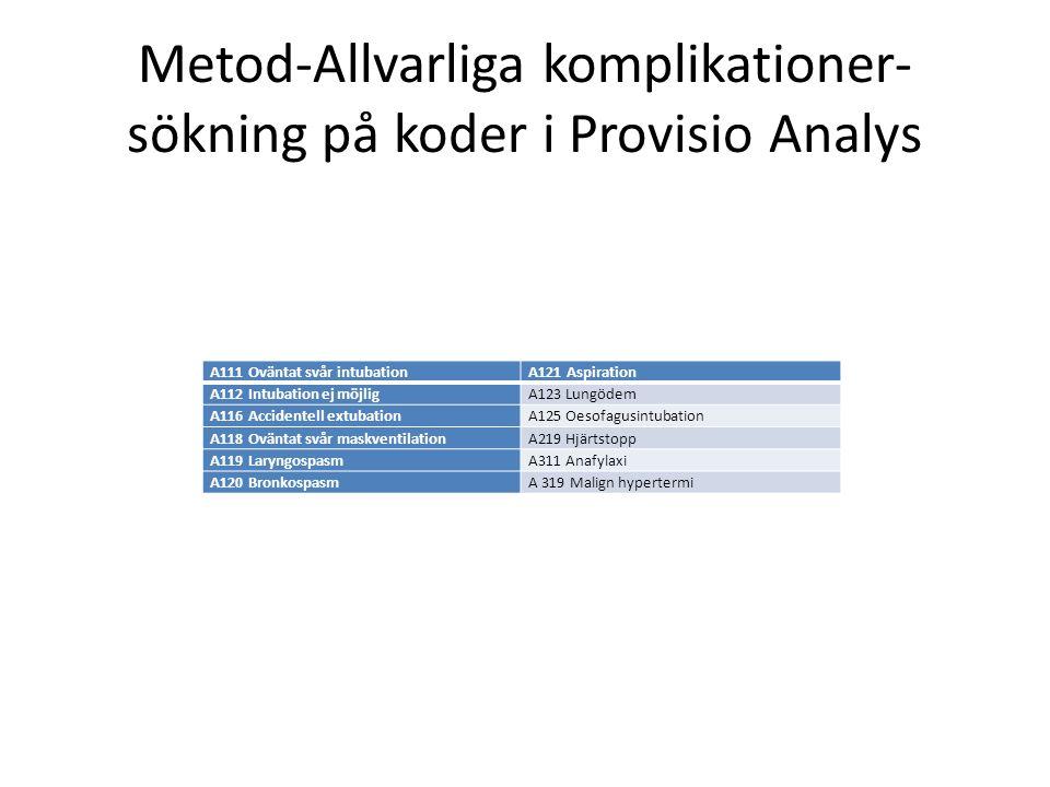Metod-Allvarliga komplikationer- sökning på koder i Provisio Analys A111 Oväntat svår intubationA121 Aspiration A112 Intubation ej möjligA123 Lungödem