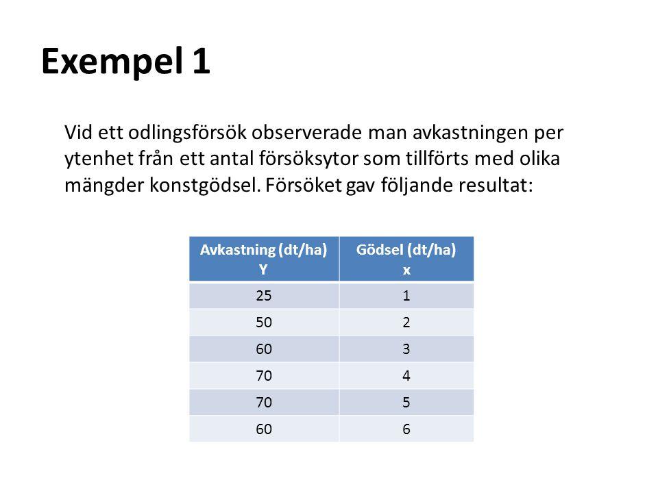 Exempel 1 Vid ett odlingsförsök observerade man avkastningen per ytenhet från ett antal försöksytor som tillförts med olika mängder konstgödsel.