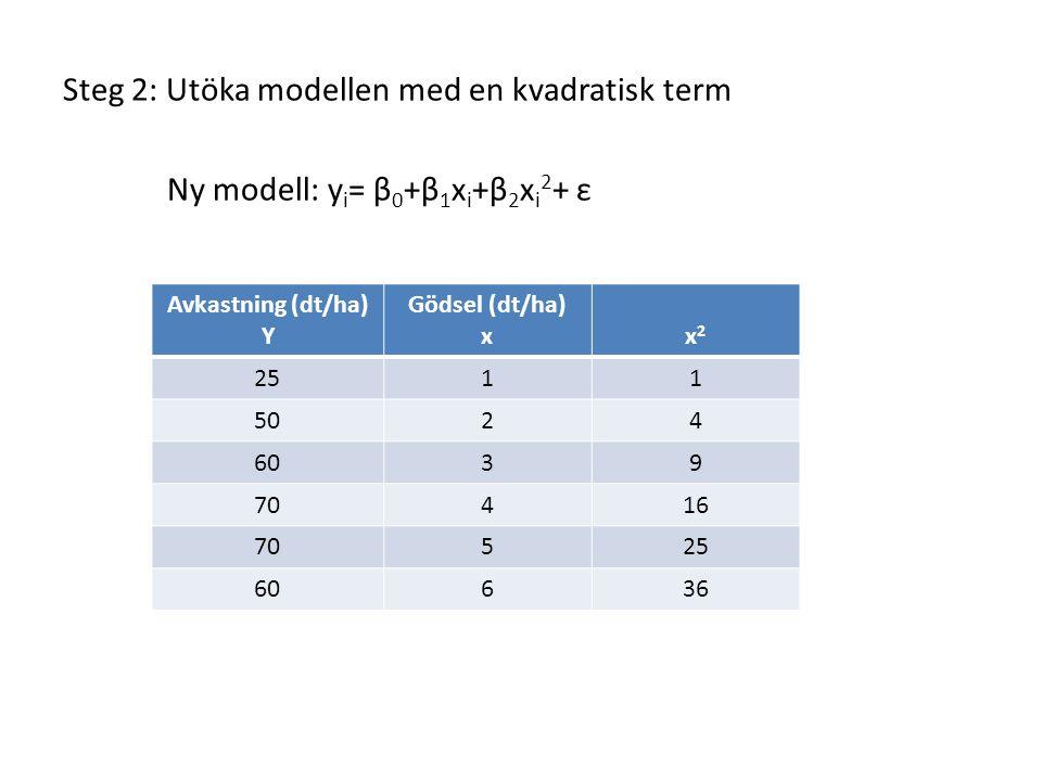 The regression equation is Avkastning = - 4,50 + 33,9 Gödsel - 3,84 Gödsel^2 Predictor Coef SE Coef T P Constant -4,500 3,729 -1,21 0,314 Gödsel 33,875 2,440 13,89 0,001 Gödsel^2 -3,8393 0,3412 -11,25 0,002 S = 2,08452 R-Sq = 99,1% R-Sq(adj) = 98,5% Analysis of Variance Source DF SS MS F P Regression 2 1407,80 703,90 161,99 0,001 Residual Error 3 13,04 4,35 Total 5 1420,83