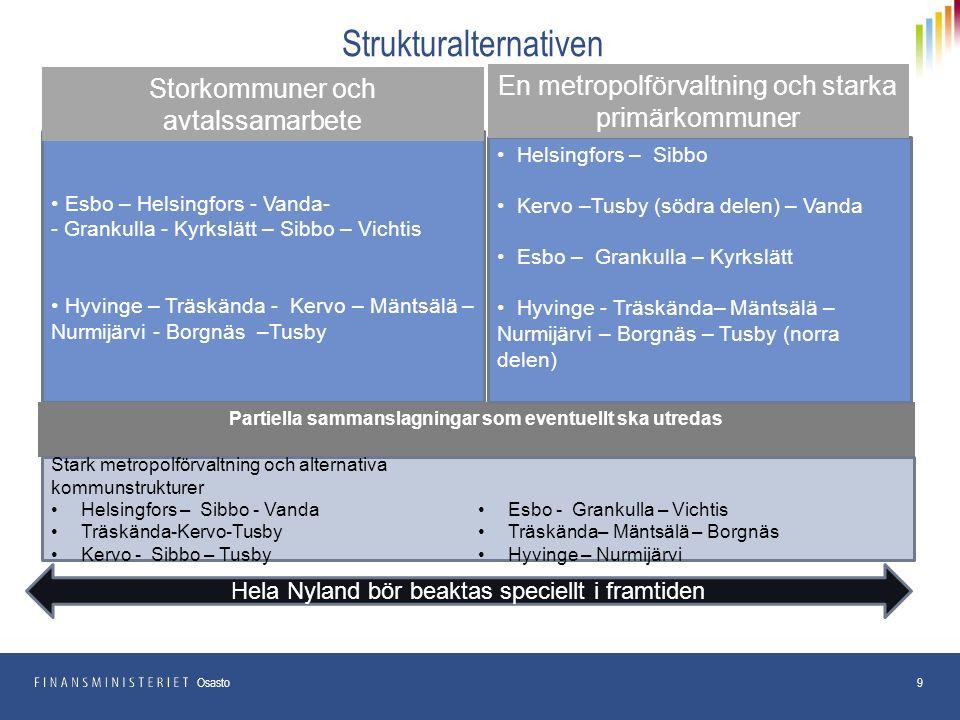 Strukturalternativen 9 Osasto Esbo – Helsingfors - Vanda- - Grankulla - Kyrkslätt – Sibbo – Vichtis Hyvinge – Träskända - Kervo – Mäntsälä – Nurmijärvi - Borgnäs –Tusby Storkommuner och avtalssamarbete Partiella sammanslagningar som eventuellt ska utredas Hela Nyland bör beaktas speciellt i framtiden Helsingfors – Sibbo Kervo –Tusby (södra delen) – Vanda Esbo – Grankulla – Kyrkslätt Hyvinge - Träskända– Mäntsälä – Nurmijärvi – Borgnäs – Tusby (norra delen) En metropolförvaltning och starka primärkommuner Stark metropolförvaltning och alternativa kommunstrukturer Helsingfors – Sibbo - Vanda Träskända-Kervo-Tusby Kervo - Sibbo – Tusby Esbo - Grankulla – Vichtis Träskända– Mäntsälä – Borgnäs Hyvinge – Nurmijärvi