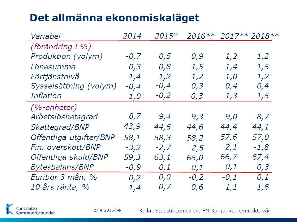 Det allmänna ekonomiskaläget 27.4.2016/MP Variabel (förändring i %) Produktion (volym) Lönesumma Förtjänstnivå Sysselsättning (volym) Inflation (%-enheter) Arbetslöshetsgrad Skattegrad/BNP Offentliga utgifter/BNP Offentliga skuld/BNP Euribor 3 mån, % 10 års ränta, % Bytesbalans/BNP Fin.