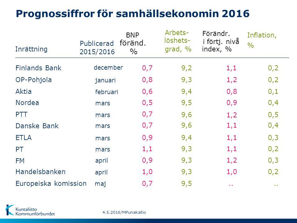 Prognossiffror för samhällsekonomin 2016 Inrättning BNPInflation, Arbets- Förändr.