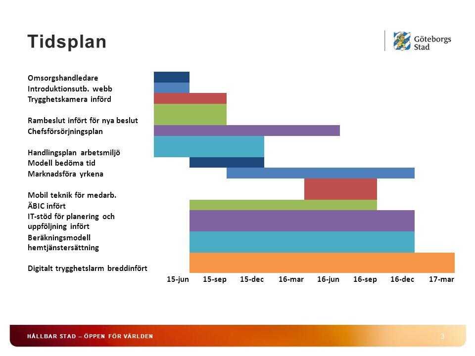 Tidsplan 3 HÅLLBAR STAD – ÖPPEN FÖR VÄRLDEN Omsorgshandledare Introduktionsutb.