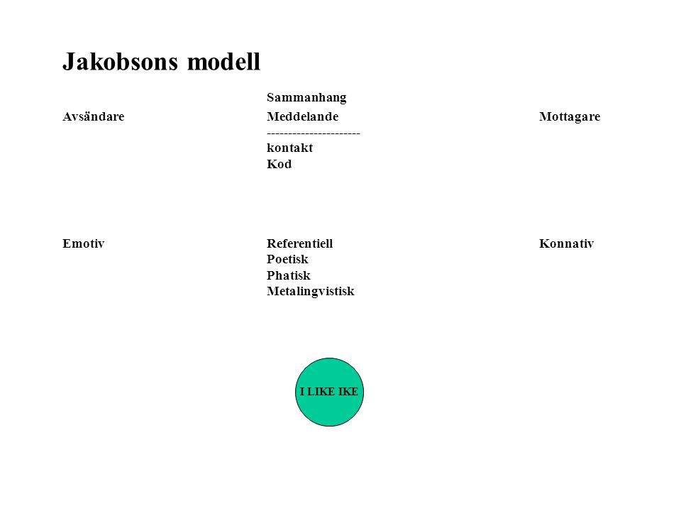 Jakobsons modell Sammanhang AvsändareMeddelandeMottagare ---------------------- kontakt Kod EmotivReferentiellKonnativ Poetisk Phatisk Metalingvistisk I LIKE IKE
