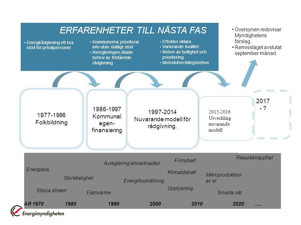 1977-1986 Folkbildning 1986-1997 Kommunal egen- finansiering 1997-2014 Nuvarande modell för rådgivning.