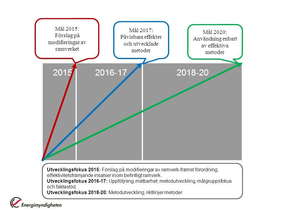 20152016-17 Mål 2015: Förslag på modifieringar av ramverket Mål 2017: Påvisbara effekter och utvecklade metoder Mål 2020: Användning enbart av effektiva metoder 2018-20 Utvecklingsfokus 2015: Förslag på modifieringar av ramverk-främst förordning, effektivitetsfrämjande insatser inom befintligt ramverk..