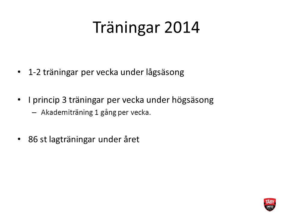 Träningar 2014 1-2 träningar per vecka under lågsäsong I princip 3 träningar per vecka under högsäsong – Akademiträning 1 gång per vecka. 86 st lagträ