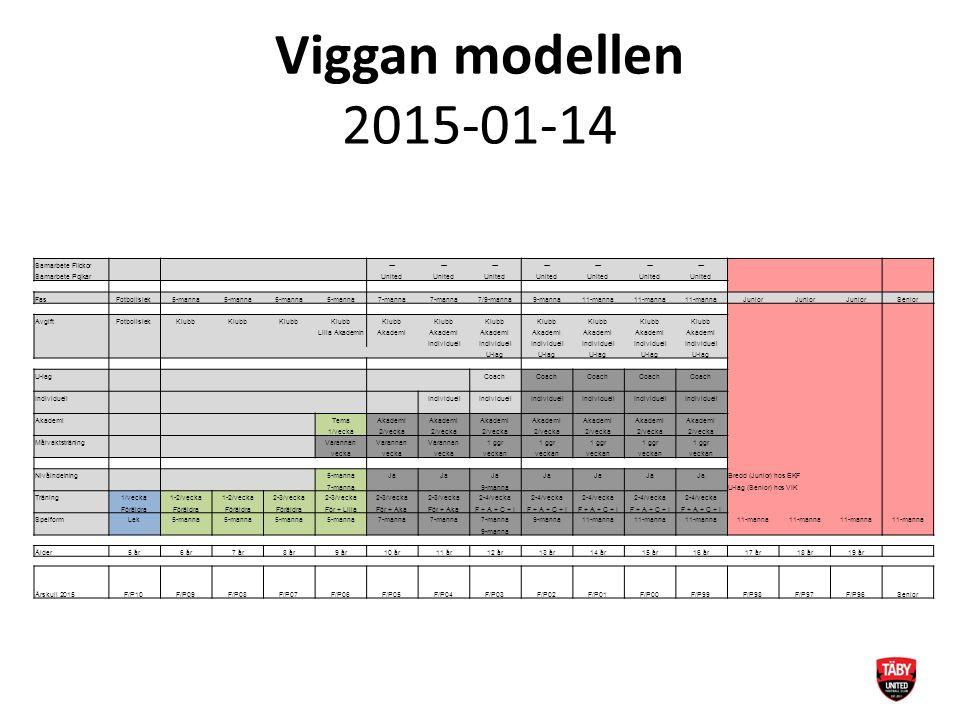 Viggbyholms IK FF Viggan erbjudas följande under 2015: Lilla akademin P06 Stora akademin F05/06, P05, F04, P04, F03, P03, P02, F01, P01, P00, P99 Individuell träning Spelare födda 2004 och äldre Målvaktsträning Alla lag som har akademiträning