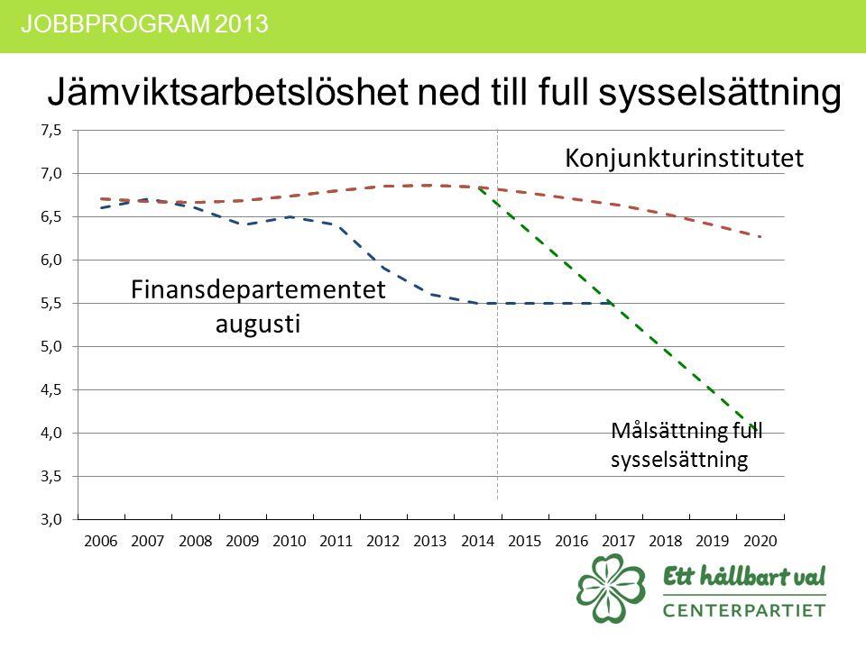 JOBBPROGRAM 2013 Jämviktsarbetslöshet ned till full sysselsättning Konjunkturinstitutet Finansdepartementet augusti Målsättning full sysselsättning