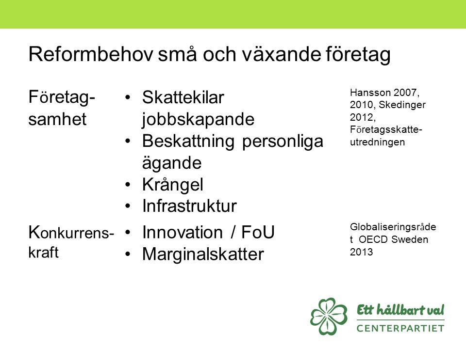 Reformbehov små och växande företag F ö retag- samhet Skattekilar jobbskapande Beskattning personliga ägande Krångel Infrastruktur Hansson 2007, 2010,