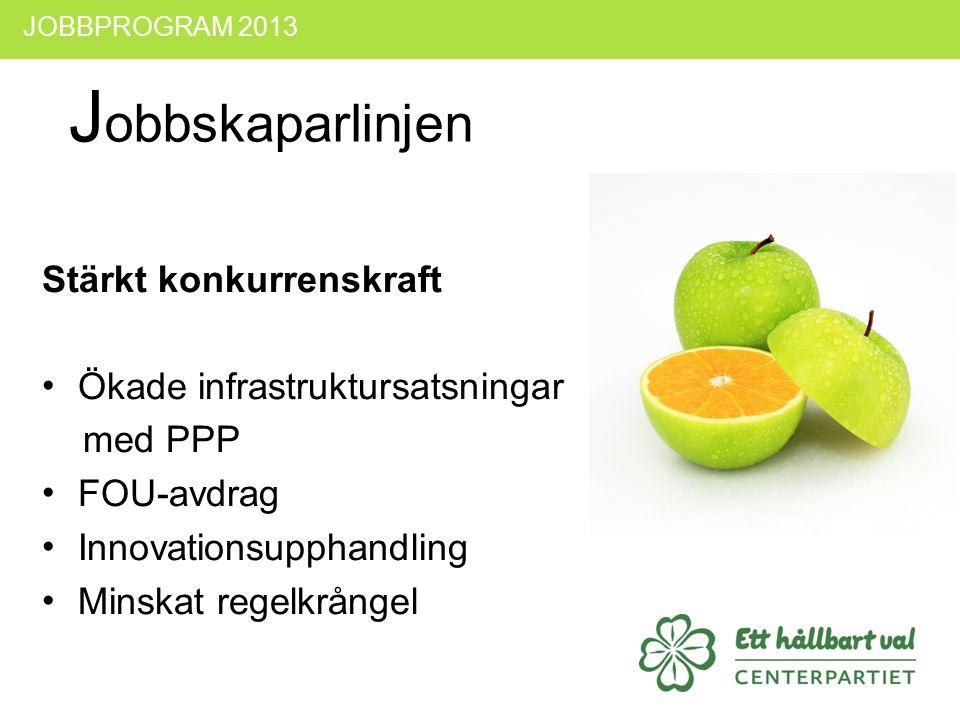 JOBBPROGRAM 2013 J obbskaparlinjen Stärkt konkurrenskraft Ökade infrastruktursatsningar med PPP FOU-avdrag Innovationsupphandling Minskat regelkrångel