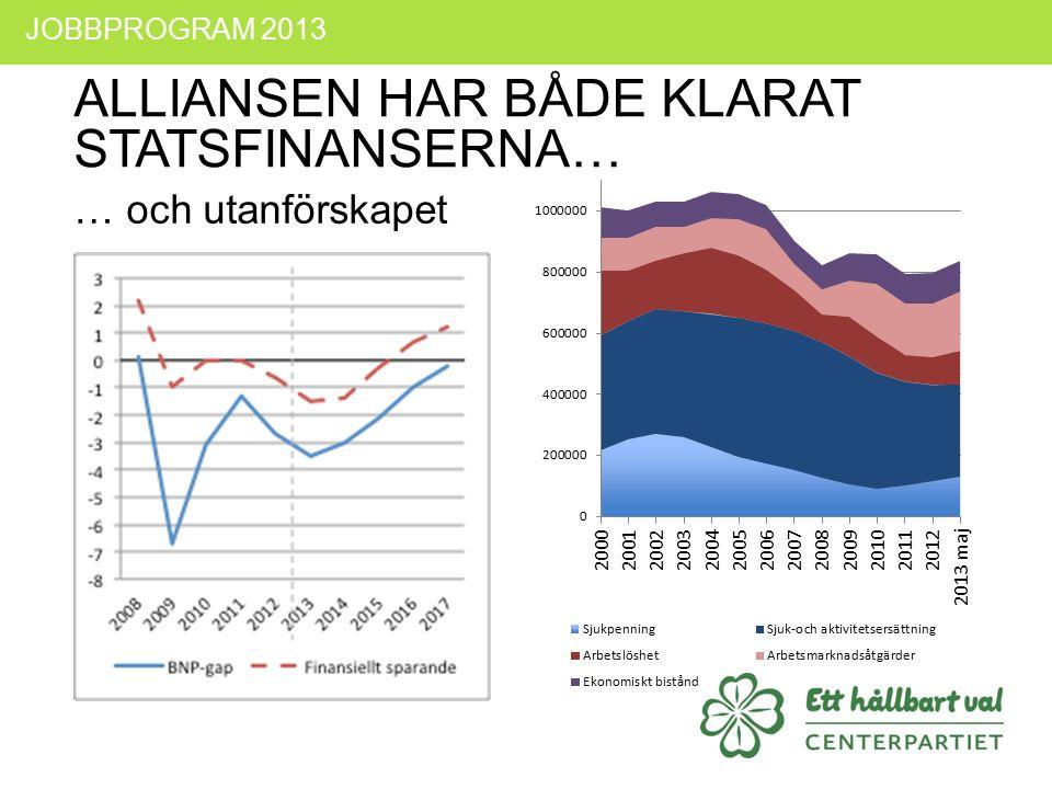 ALLIANSEN HAR BÅDE KLARAT STATSFINANSERNA… … och utanförskapet JOBBPROGRAM 2013