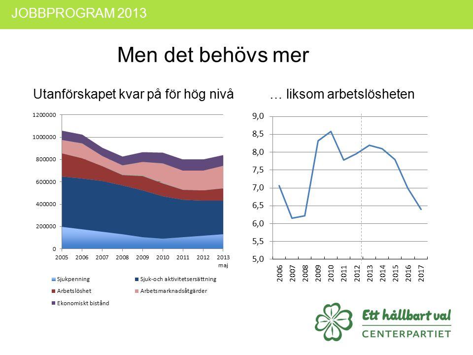 Utanförskapet kvar på för hög nivå… liksom arbetslösheten JOBBPROGRAM 2013 Men det behövs mer