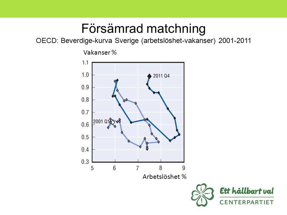 Försämrad matchning OECD: Beverdige-kurva Sverige (arbetslöshet-vakanser) 2001-2011 Vakanser % Arbetslöshet %
