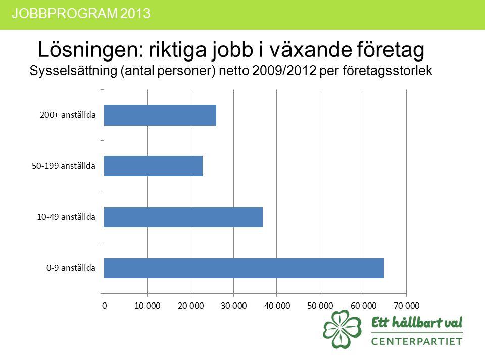 JOBBPROGRAM 2013 Lösningen: riktiga jobb i växande företag Sysselsättning (antal personer) netto 2009/2012 per företagsstorlek