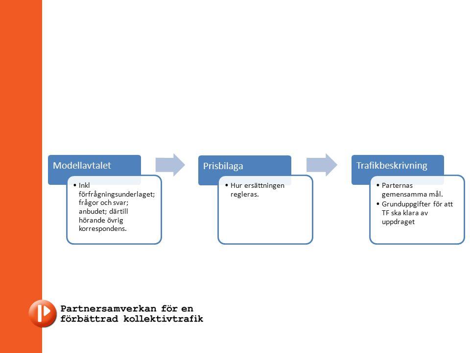 Modellavtalet Inkl förfrågningsunderlaget; frågor och svar; anbudet; därtill hörande övrig korrespondens.