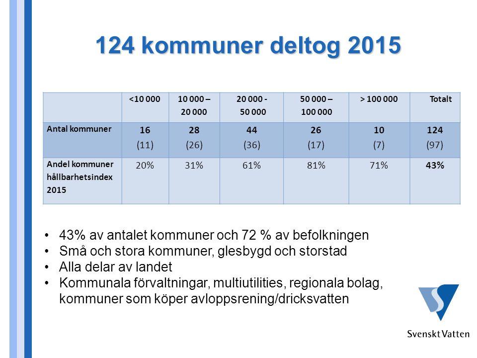 124 kommuner deltog 2015 43% av antalet kommuner och 72 % av befolkningen Små och stora kommuner, glesbygd och storstad Alla delar av landet Kommunala förvaltningar, multiutilities, regionala bolag, kommuner som köper avloppsrening/dricksvatten <10 000 10 000 – 20 000 20 000 - 50 000 50 000 – 100 000 > 100 000Totalt Antal kommuner 16 (11) 28 (26) 44 (36) 26 (17) 10 (7) 124 (97) Andel kommuner hållbarhetsindex 2015 20%31%61%81%71%43%