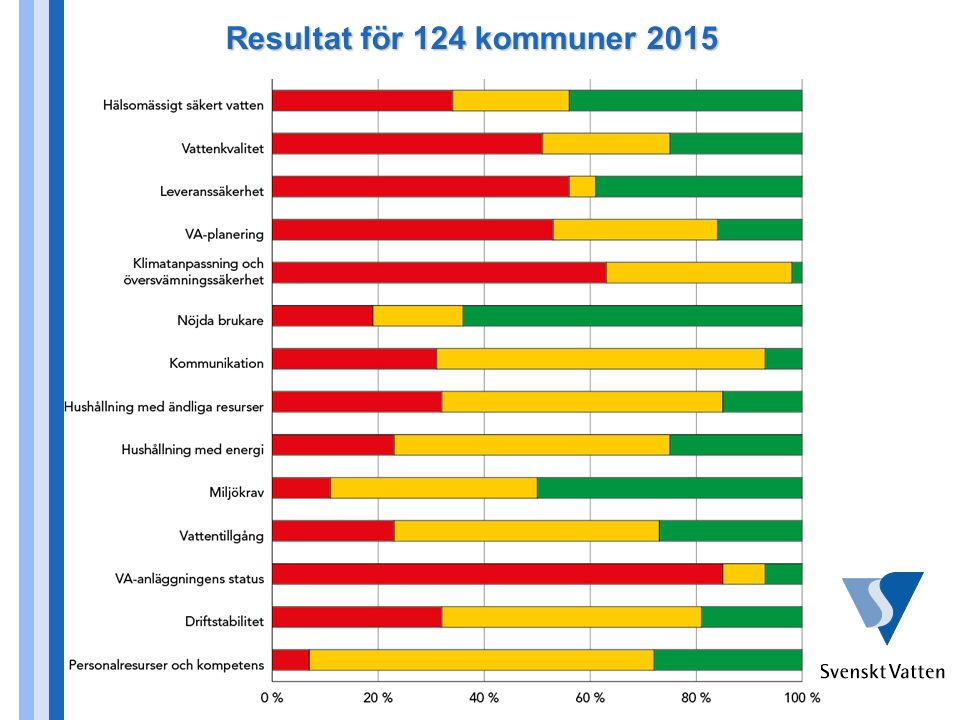 Resultat för 124 kommuner 2015