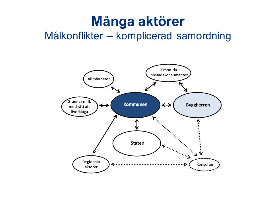Många aktörer Målkonflikter – komplicerad samordning