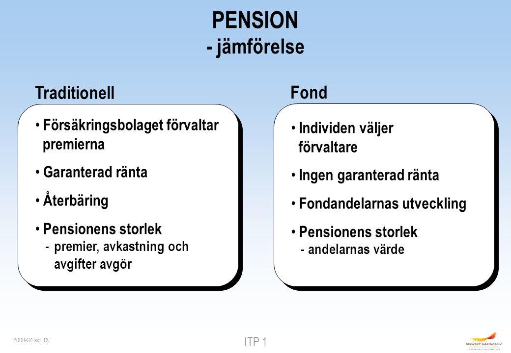 ITP 1 2008-04 sid 16 Traditionell Försäkringsbolaget förvaltar premierna Garanterad ränta Återbäring Pensionens storlek - premier, avkastning och avgifter avgör Fond Individen väljer förvaltare Ingen garanterad ränta Fondandelarnas utveckling Pensionens storlek - andelarnas värde PENSION - jämförelse